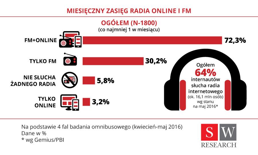 radio tylko polskie przeboje